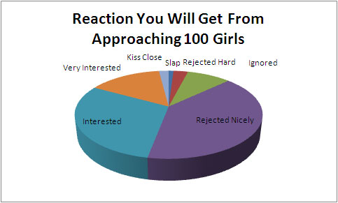 approaching women chart How to Approach Girls