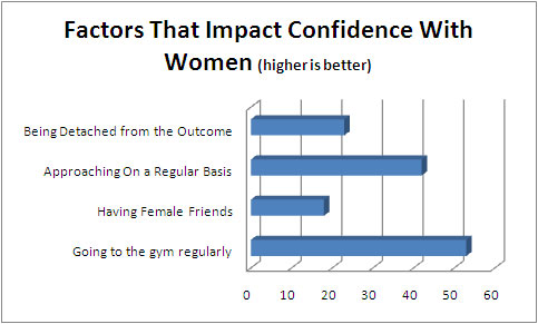 factors-confidence-women