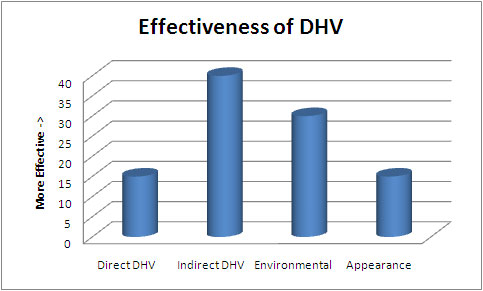 higher-value-dhv