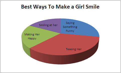 make a girl smile How To Make a Girl Smile