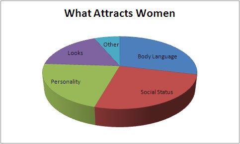 what attracts women What Attracts Women